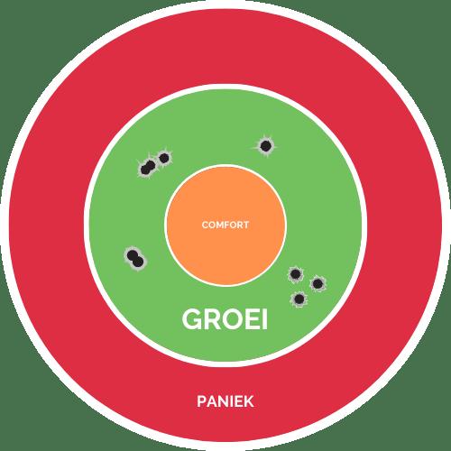 Cirkel van veilige groei bij Unlimited You